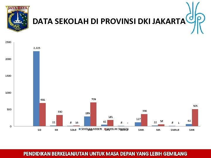 DATA SEKOLAH DI PROVINSI DKI JAKARTA 2500 2, 225 2000 1500 1000 709 691