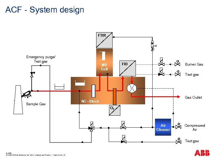 ACF - System design FTIR Emergency purge/ Test gas FID MR Cell Burner Gas