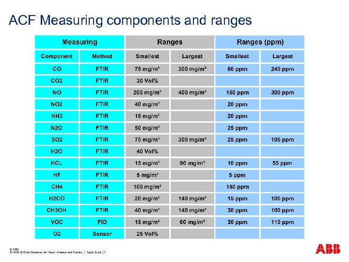 ACF Measuring components and ranges © ABB 3/15/2018 Enter filename via