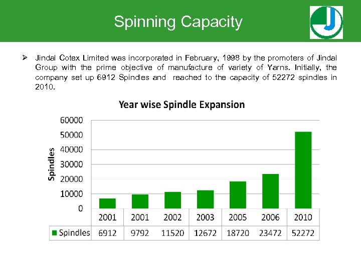 Spinning Capacity Ø Jindal Cotex Limited was incorporated in February, 1998 by the promoters