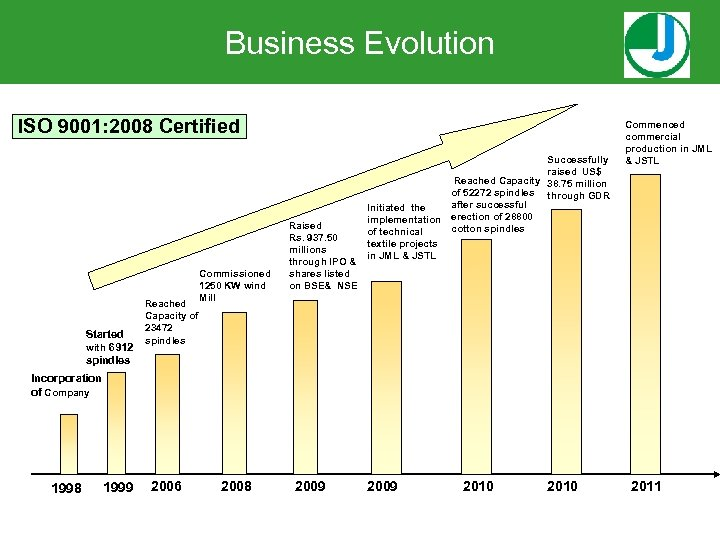 Business Evolution ISO 9001: 2008 Certified Started with 6912 spindles Reached Capacity of 23472