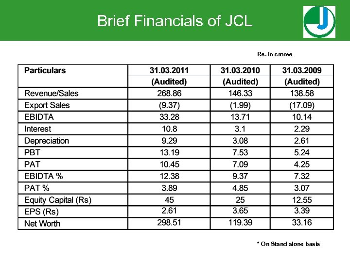 Brief Financials of JCL Rs. In crores * On Stand alone basis