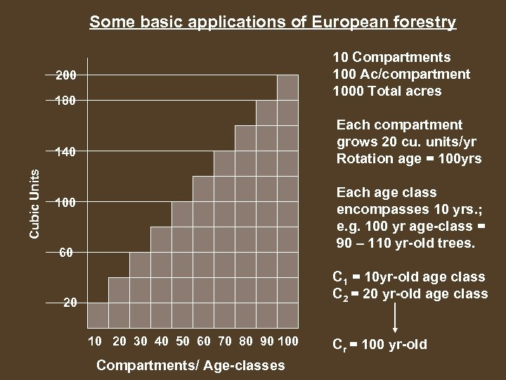 Some basic applications of European forestry 10 Compartments 100 Ac/compartment 1000 Total acres 200