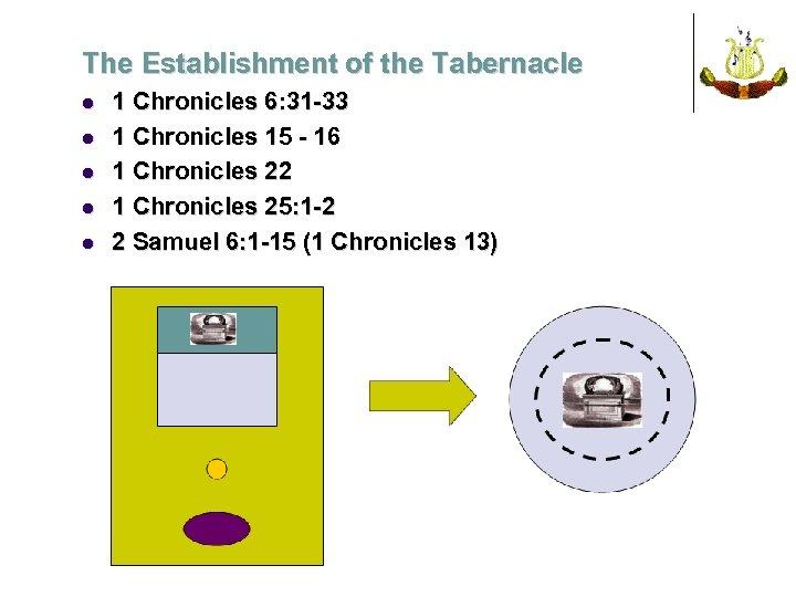 The Establishment of the Tabernacle l l l 1 Chronicles 6: 31 -33 1