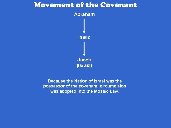 Movement of the Covenant Abraham Isaac Jacob (Israel) Because the Nation of Israel was