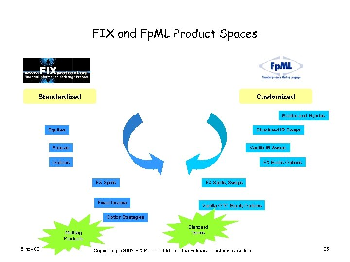 FIX and Fp. ML Product Spaces Standardized Customized Exotics and Hybrids Equities Structured IR