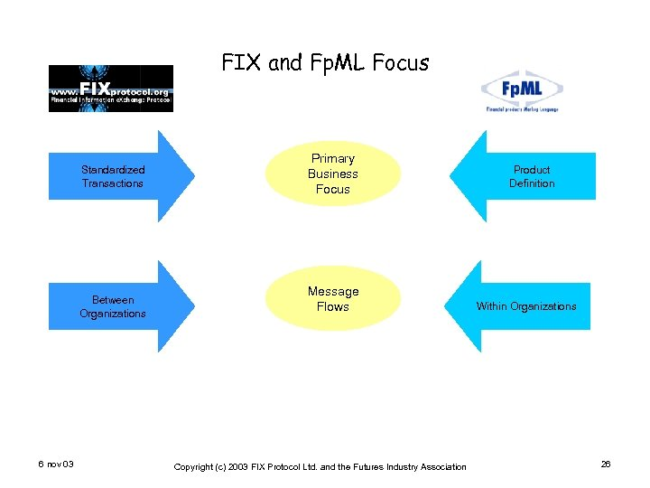 FIX and Fp. ML Focus Standardized Transactions Between Organizations 6 nov 03 Primary Business