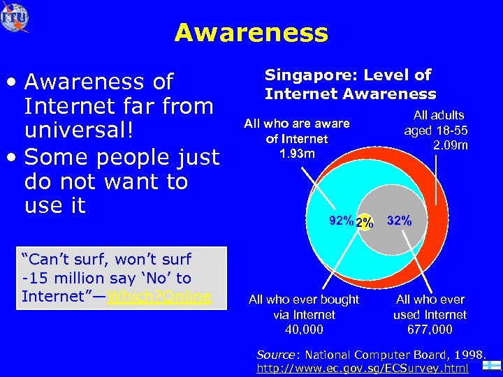 Awareness • Awareness of Internet far from universal! • Some people just do not