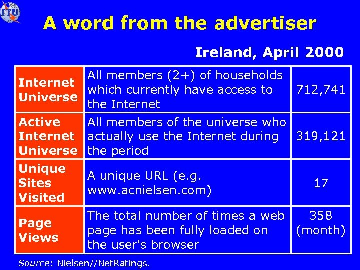 A word from the advertiser Ireland, April 2000 All members (2+) of households Internet