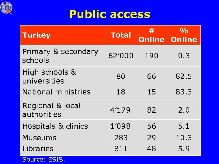 Public access Turkey Primary & secondary schools # % Total Online 62' 000 190