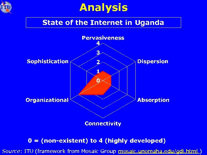 Analysis State of the Internet in Uganda 0 = (non-existent) to 4 (highly developed)