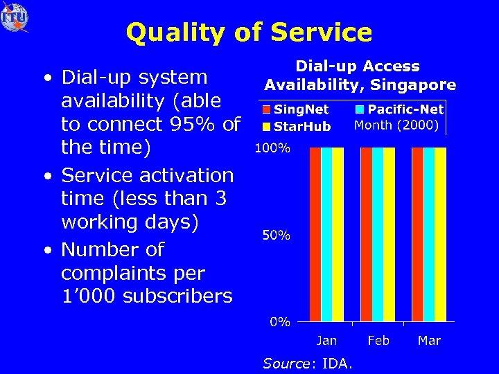 Quality of Service • Dial-up system availability (able to connect 95% of the time)