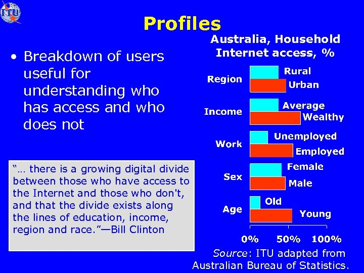 Profiles • Breakdown of users useful for understanding who has access and who does
