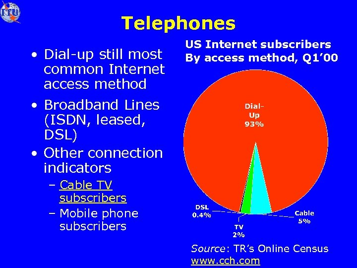 Telephones • Dial-up still most common Internet access method • Broadband Lines (ISDN, leased,