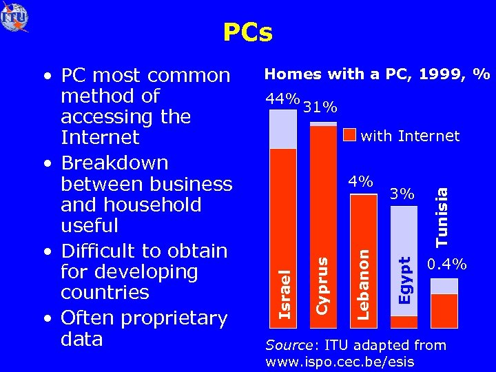 PCs Homes with a PC, 1999, % 44% 31% 3% Egypt Lebanon Cyprus 4%