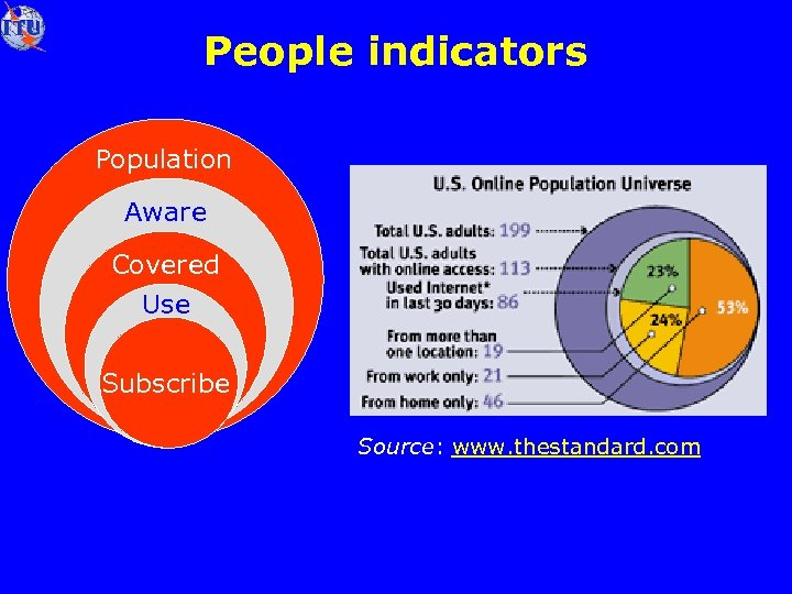 People indicators Population Aware Covered Use Subscribe Source: www. thestandard. com