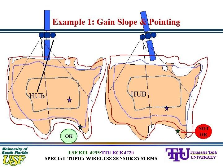 Example 1: Gain Slope & Pointing HUB OK USF EEL 4935/TTU ECE 4720 SPECIAL