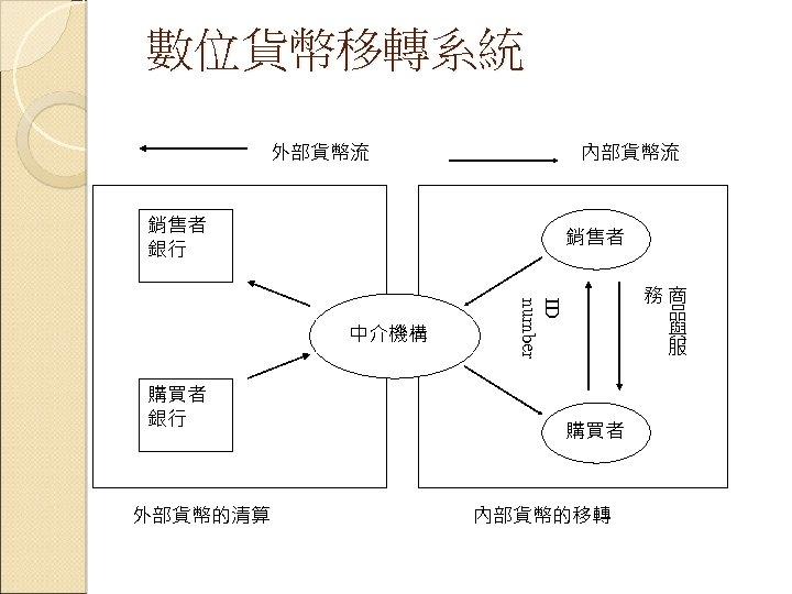 數位貨幣移轉系統 外部貨幣流 內部貨幣流 銷售者 銀行 銷售者 購買者 銀行 外部貨幣的清算 ID number 中介機構 務商 品
