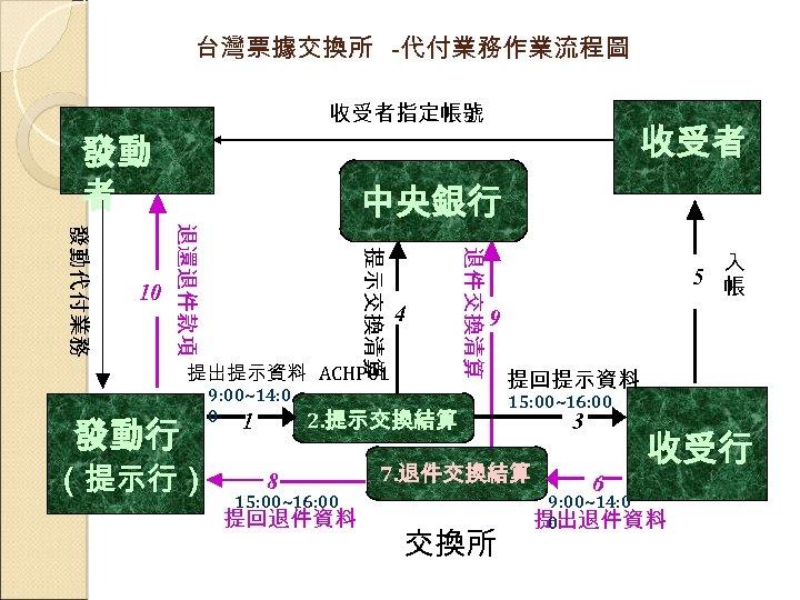 台灣票據交換所 -代付業務作業流程圖 發動 者 9: 00~14: 0 0 1 (提示行) 退件交換清算 提示交換清算 4 提出提示資料