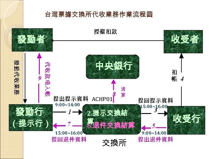 台灣票據交換所代收業務作業流程圖 授權扣款 發動者 收受者 發動行 代收款項入帳 發動代收業務 9 中央銀行 8 提出提示資料 ACHP 01 清