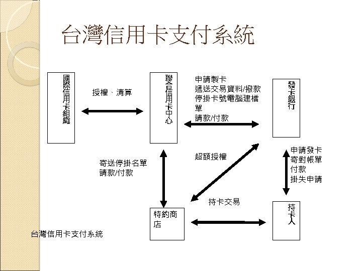 台灣信用卡支付系統 國 際 信 用 卡 組 織 授權、清算 聯 合 信 用 卡