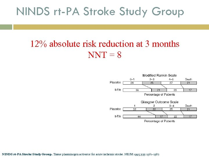 NINDS rt-PA Stroke Study Group 12% absolute risk reduction at 3 months NNT =