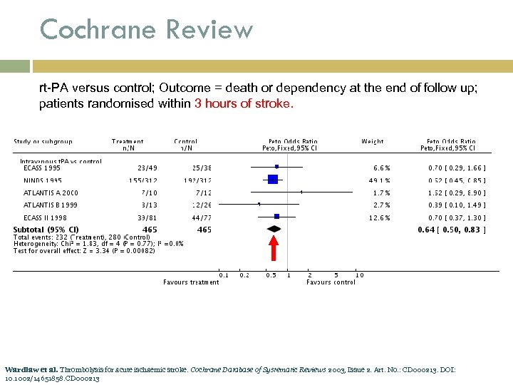 Cochrane Review rt-PA versus control; Outcome = death or dependency at the end of