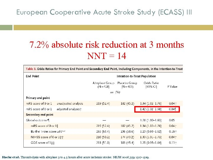 European Cooperative Acute Stroke Study (ECASS) III 7. 2% absolute risk reduction at 3
