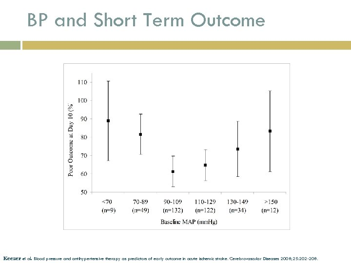 BP and Short Term Outcome Keezer et al. Blood pressure and antihypertensive therapy as