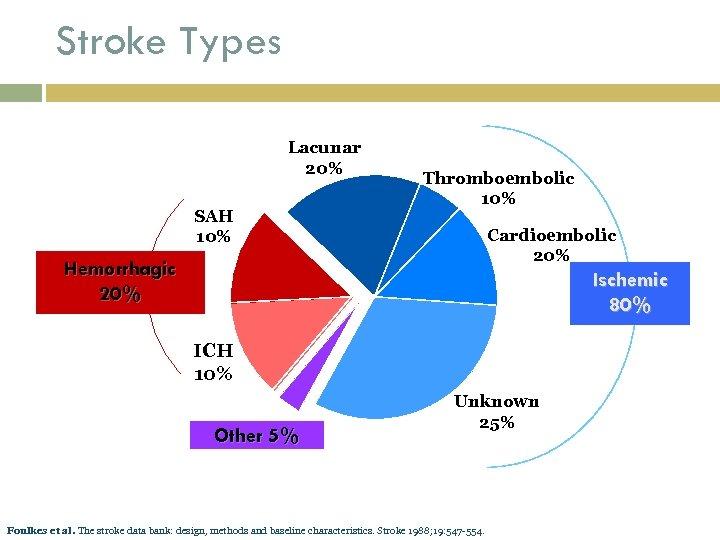 Stroke Types Lacunar 20% SAH 10% Thromboembolic 10% Cardioembolic 20% Hemorrhagic 20% Ischemic 80%