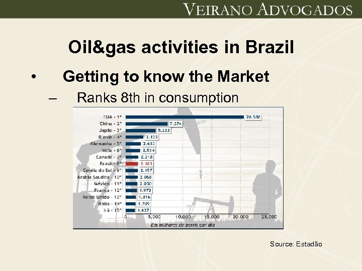Oil&gas activities in Brazil • Getting to know the Market – Ranks 8 th