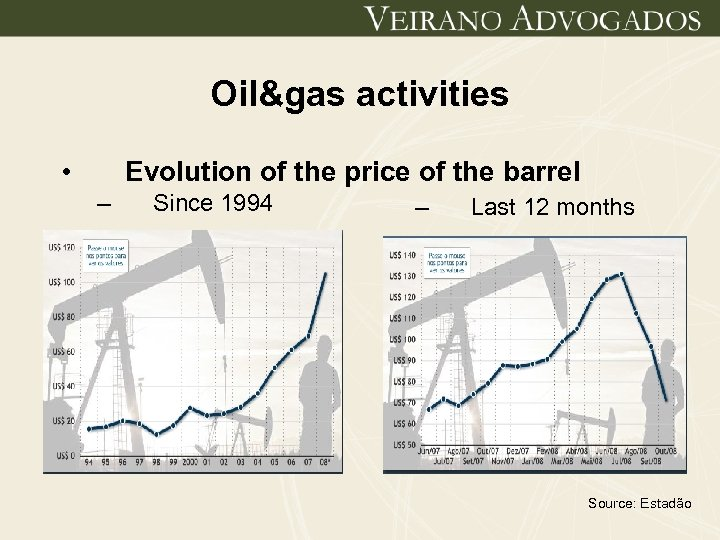 Oil&gas activities • Evolution of the price of the barrel – Since 1994 –