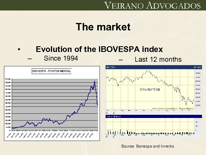 The market • Evolution of the IBOVESPA index – Since 1994 – Last 12