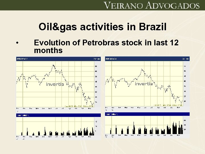 Oil&gas activities in Brazil • Evolution of Petrobras stock in last 12 months