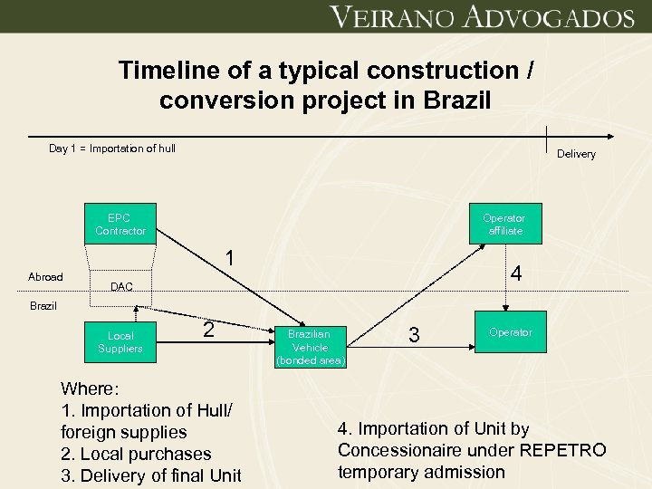 Timeline of a typical construction / conversion project in Brazil Day 1 = Importation