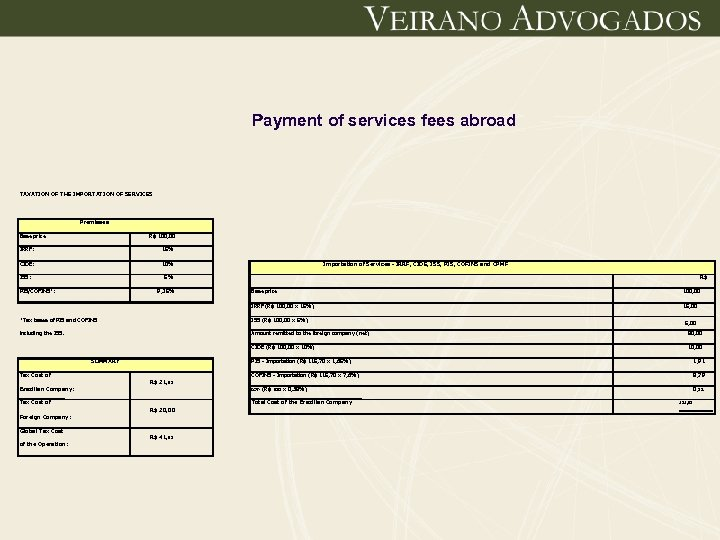 Payment of services fees abroad TAXATION OF THE IMPORTATION OF SERVICES Premisses Base price