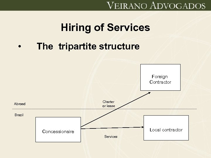 Hiring of Services • The tripartite structure Foreign Contractor Charter or lease Abroad Brazil