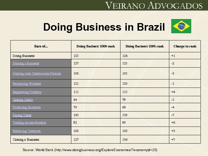 Doing Business in Brazil Ease of. . . Doing Business 2009 rank Doing Business