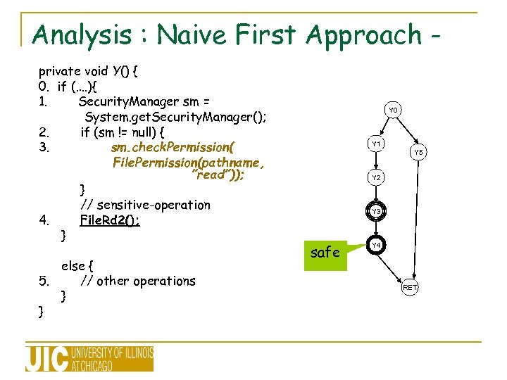 Analysis : Naive First Approach private void Y() { 0. if (…. ){ 1.
