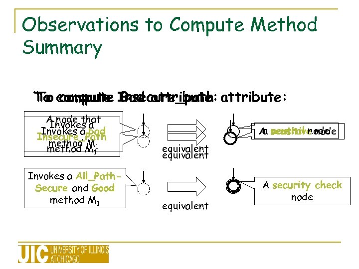 Observations to Compute Method Summary To compute Insecure_path attribute: To compute Bad attribute: A