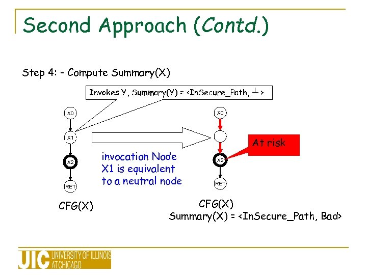 Second Approach (Contd. ) Step 4: - Compute Summary(X) Invokes Y, Summary(Y) = <In.