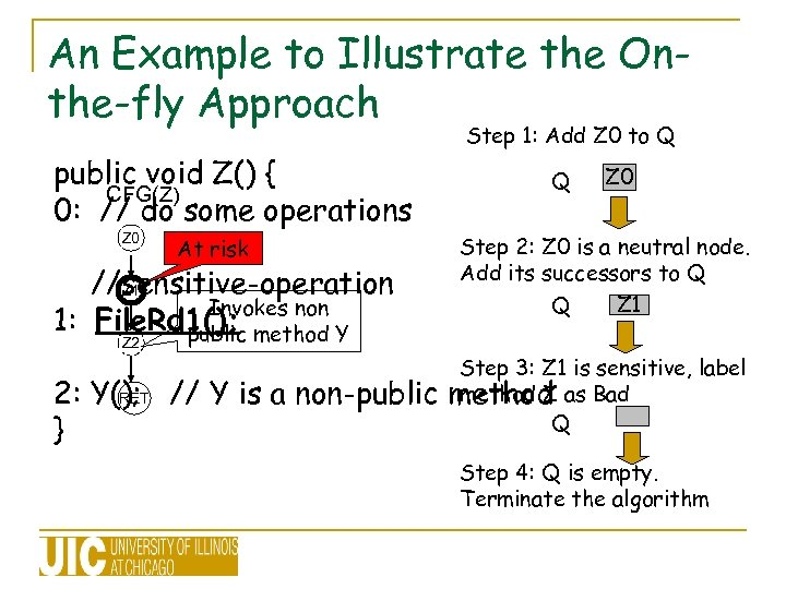 An Example to Illustrate the Onthe-fly Approach Step 1: Add Z 0 to Q