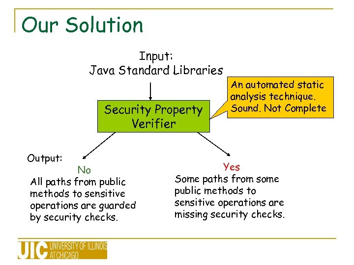 Our Solution Input: Java Standard Libraries Security Property Verifier Output: No All paths from
