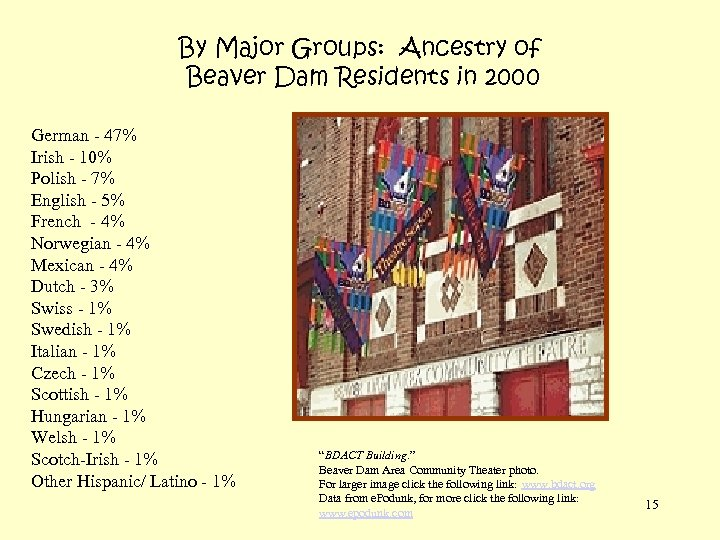 By Major Groups: Ancestry of Beaver Dam Residents in 2000 German - 47% Irish
