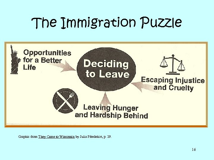 The Immigration Puzzle Graphic from They Came to Wisconsin by Julia Pferdehirt, p. 29.