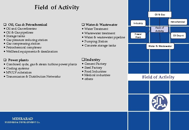 Field of Activity Oil & Gas q Oil, Gas & Petrochemical • Oil and