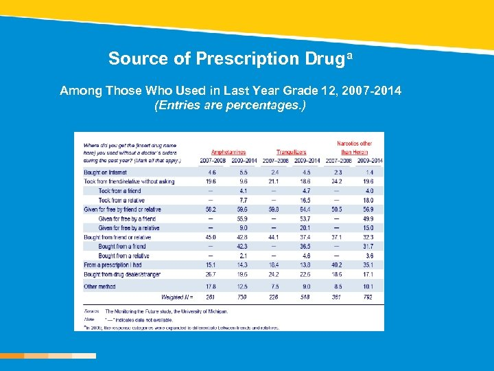 Source of Prescription Druga Among Those Who Used in Last Year Grade 12, 2007