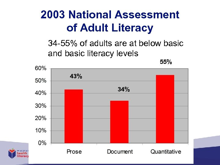 2003 National Assessment of Adult Literacy 34 -55% of adults are at below basic