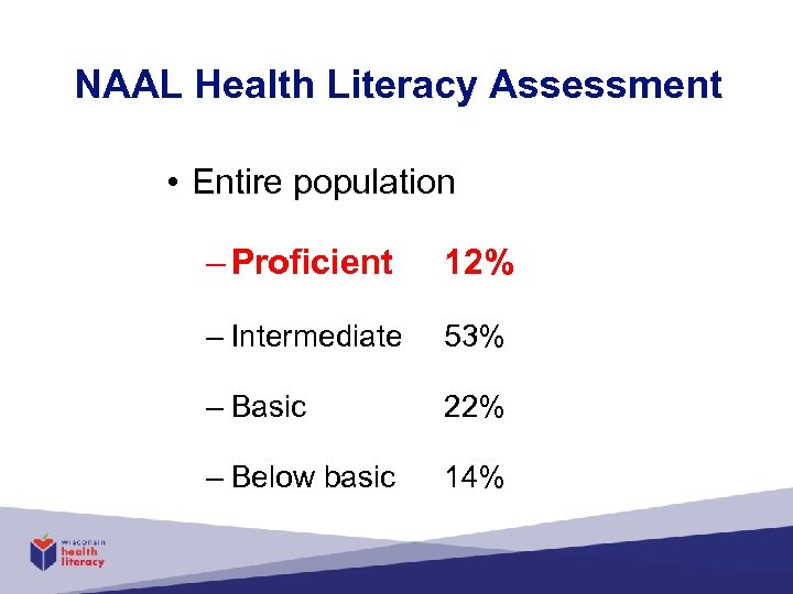 NAAL Health Literacy Assessment • Entire population – Proficient 12% – Intermediate 53% –