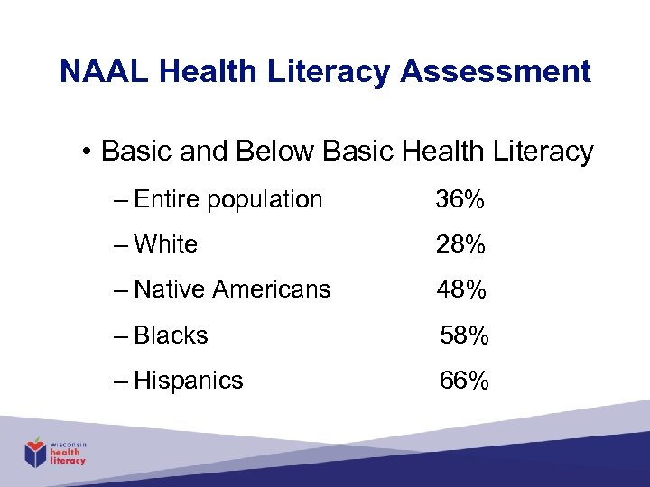 NAAL Health Literacy Assessment • Basic and Below Basic Health Literacy – Entire population